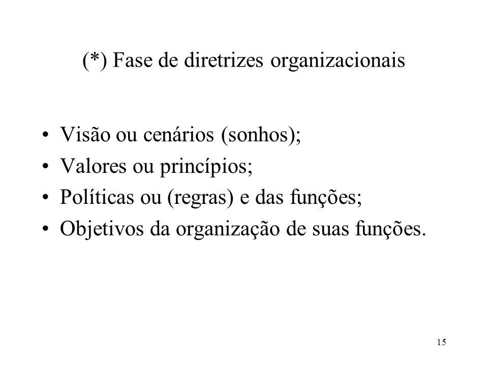 15 (*) Fase de diretrizes organizacionais Visão ou cenários (sonhos); Valores ou princípios; Políticas ou (regras) e das funções; Objetivos da organiz