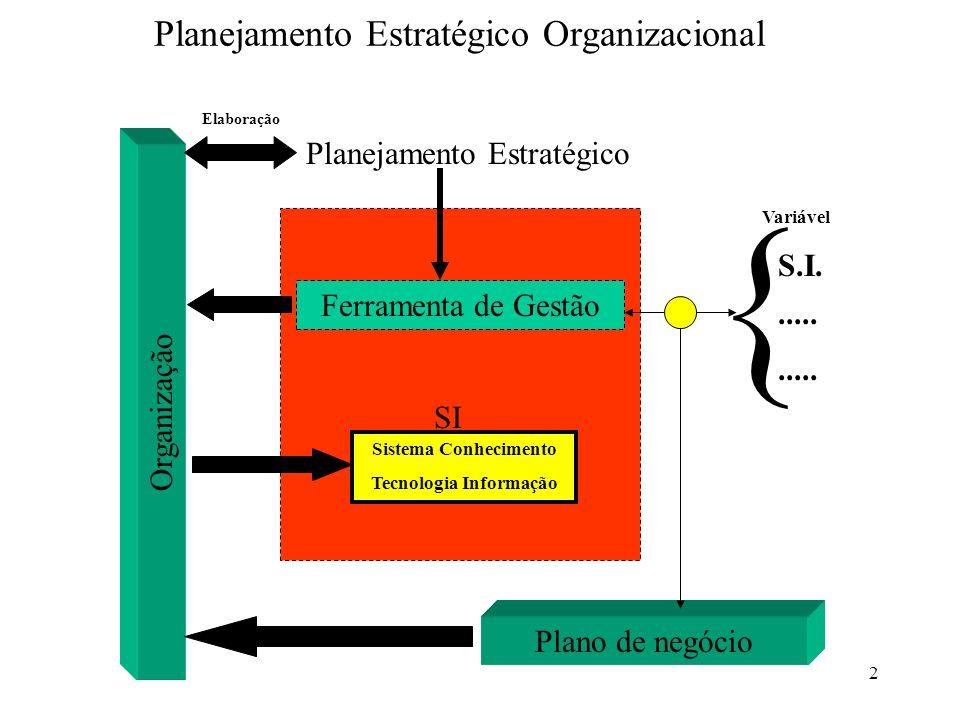 2 Planejamento Estratégico Organizacional Organização Ferramenta de Gestão { S.I...... Sistema Conhecimento Tecnologia Informação Variável SI Planejam