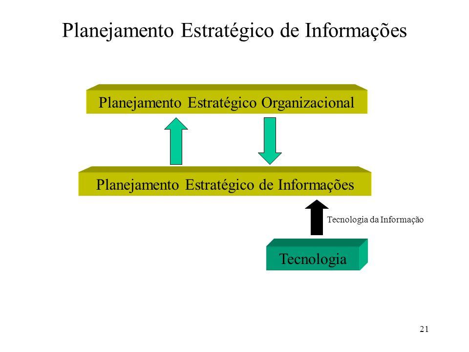 21 Planejamento Estratégico de Informações Planejamento Estratégico Organizacional Planejamento Estratégico de Informações Tecnologia Tecnologia da In