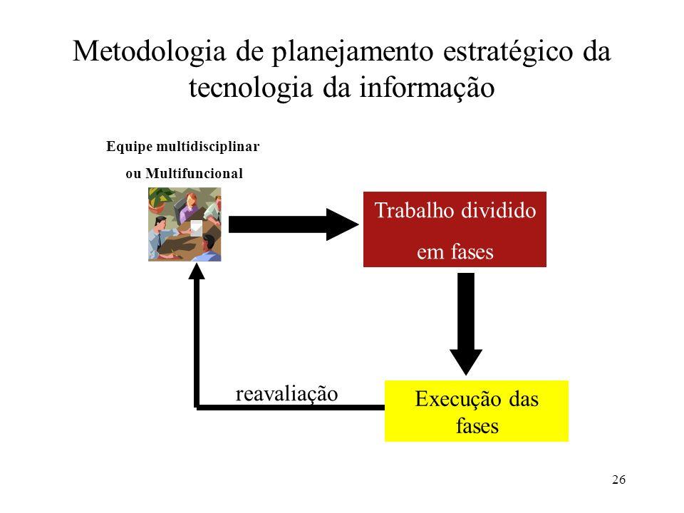 26 Metodologia de planejamento estratégico da tecnologia da informação Equipe multidisciplinar ou Multifuncional Trabalho dividido em fases Execução d