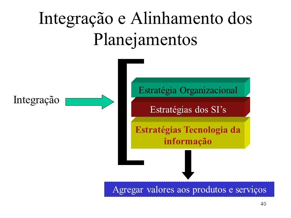40 Integração e Alinhamento dos Planejamentos Integração Estratégia Organizacional Estratégias dos SIs Estratégias Tecnologia da informação [ Agregar