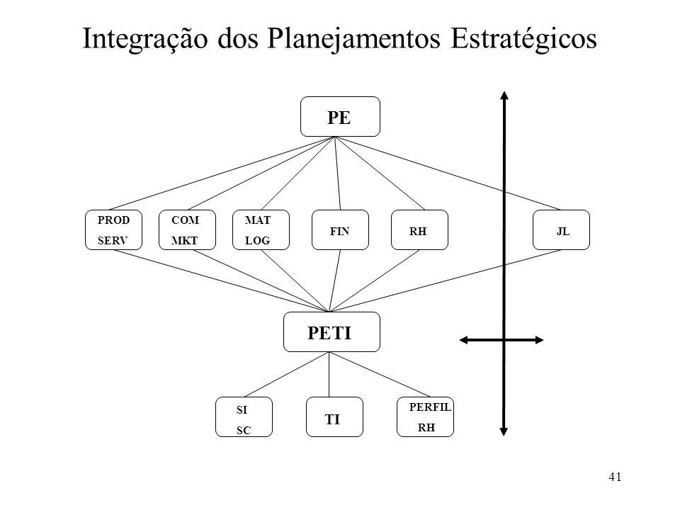 41 Integração dos Planejamentos Estratégicos PROD SERV COM MKT MAT LOG FINRHJL PETI PE SI SC TI PERFIL RH