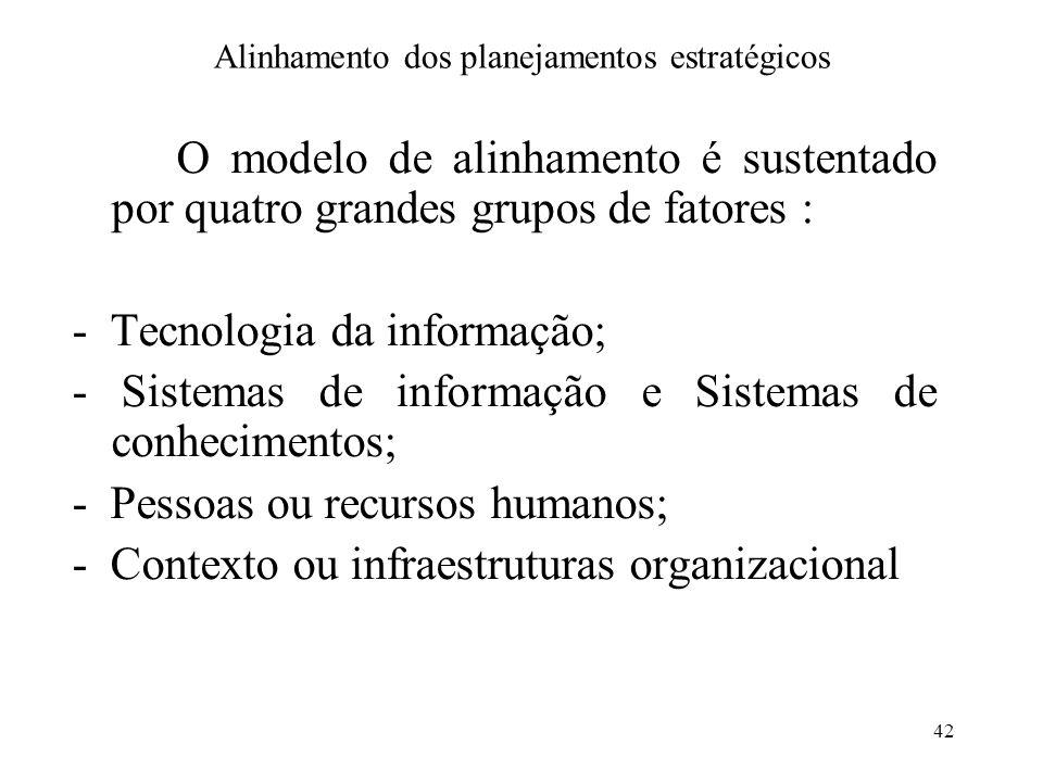 42 Alinhamento dos planejamentos estratégicos O modelo de alinhamento é sustentado por quatro grandes grupos de fatores : - Tecnologia da informação;