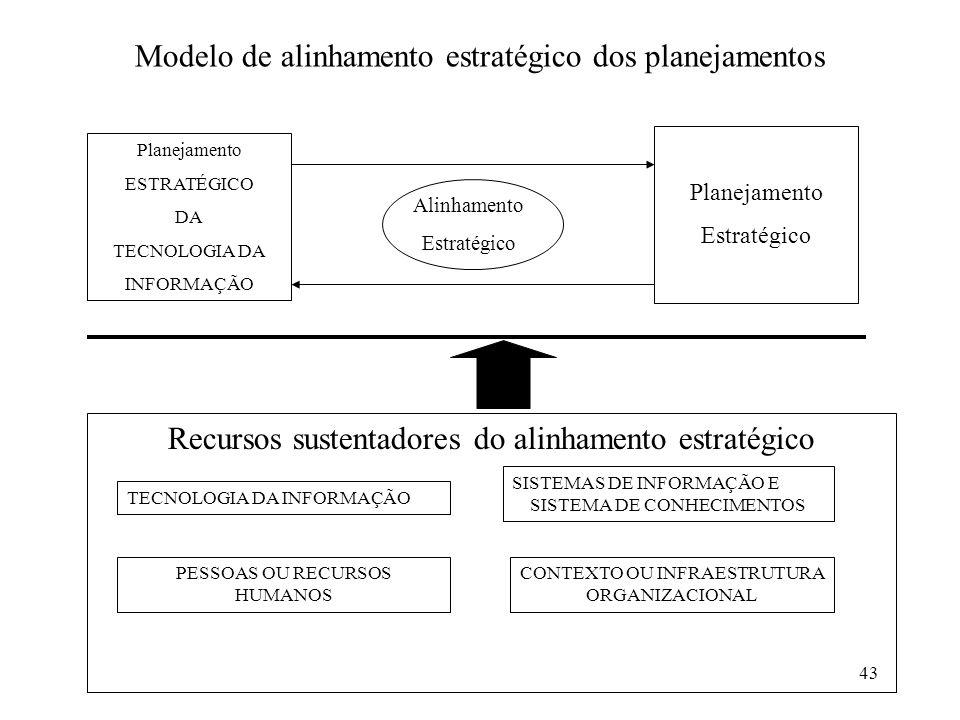 43 Modelo de alinhamento estratégico dos planejamentos Planejamento ESTRATÉGICO DA TECNOLOGIA DA INFORMAÇÃO Planejamento Estratégico Recursos sustenta