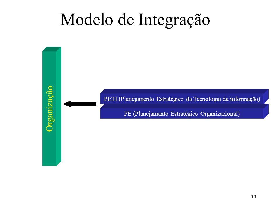 44 Modelo de Integração Organização PETI (Planejamento Estratégico da Tecnologia da informação) PE (Planejamento Estratégico Organizacional)
