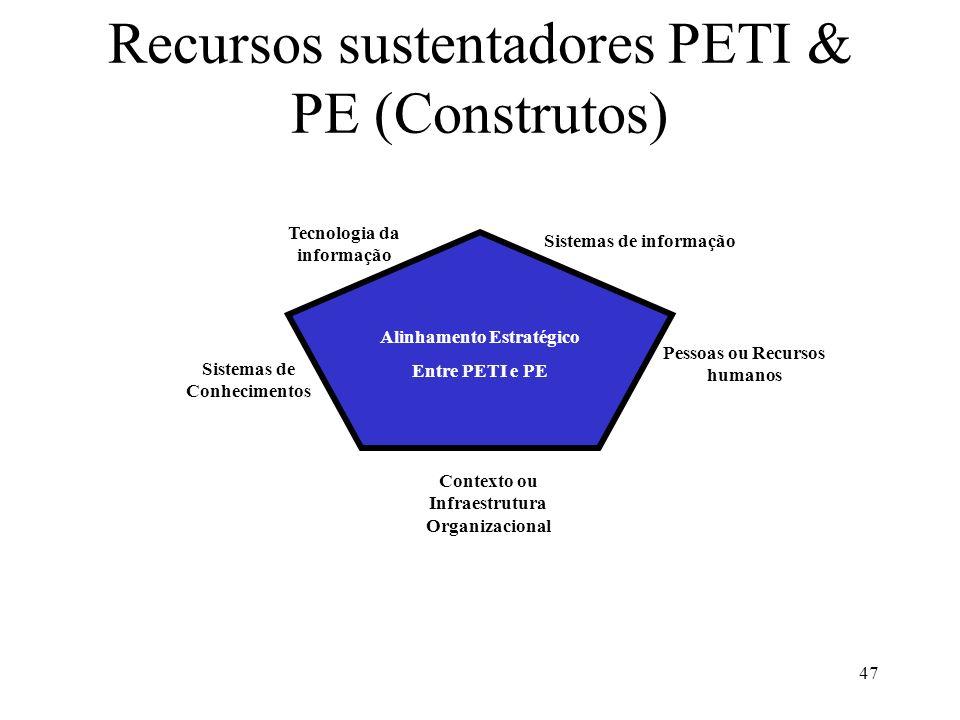 47 Recursos sustentadores PETI & PE (Construtos) Alinhamento Estratégico Entre PETI e PE Sistemas de informação Tecnologia da informação Sistemas de C