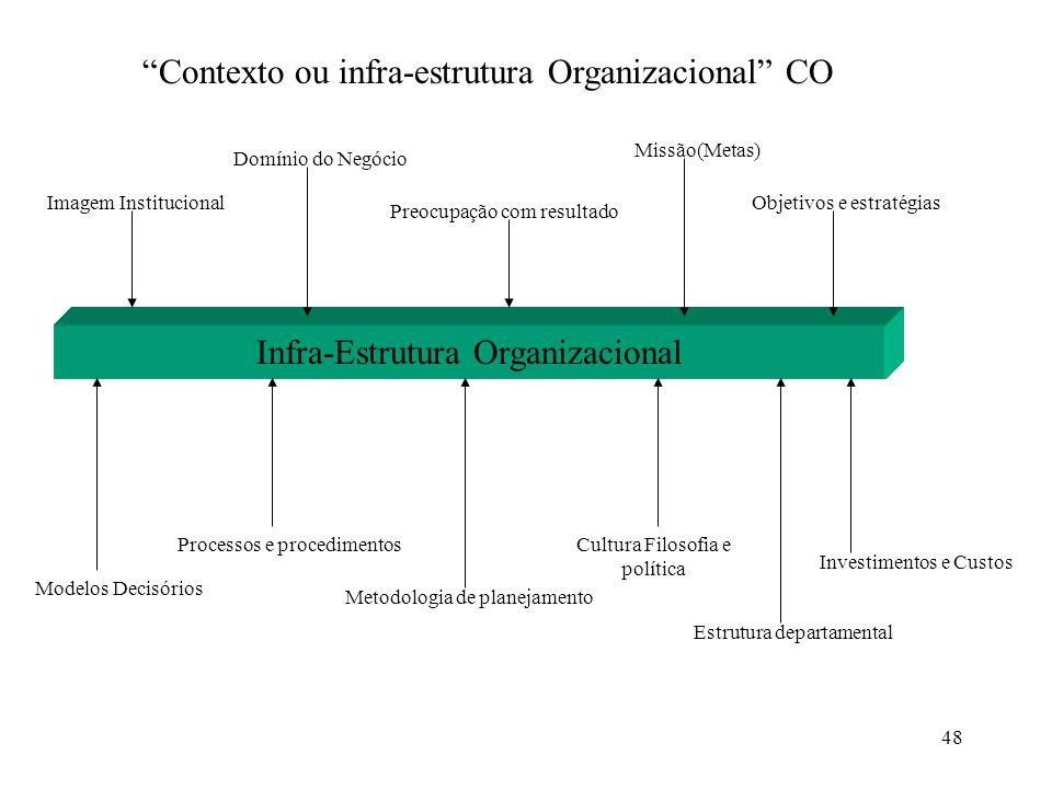 48 Infra-Estrutura Organizacional Imagem Institucional Domínio do Negócio Preocupação com resultado Missão(Metas) Objetivos e estratégias Modelos Deci