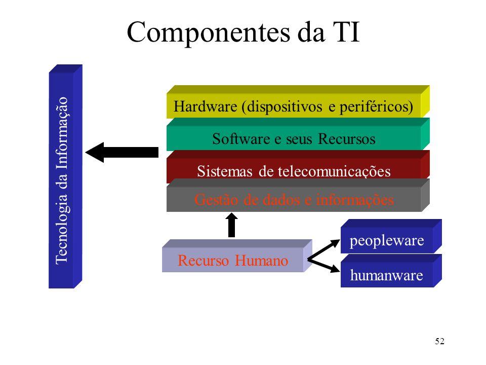 52 Componentes da TI Tecnologia da Informação Hardware (dispositivos e periféricos) Software e seus Recursos Sistemas de telecomunicações Gestão de da