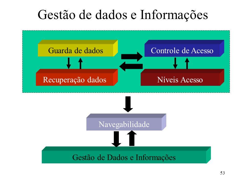 53 Gestão de dados e Informações Gestão de Dados e Informações Guarda de dados Recuperação dadosNíveis Acesso Controle de Acesso Navegabilidade