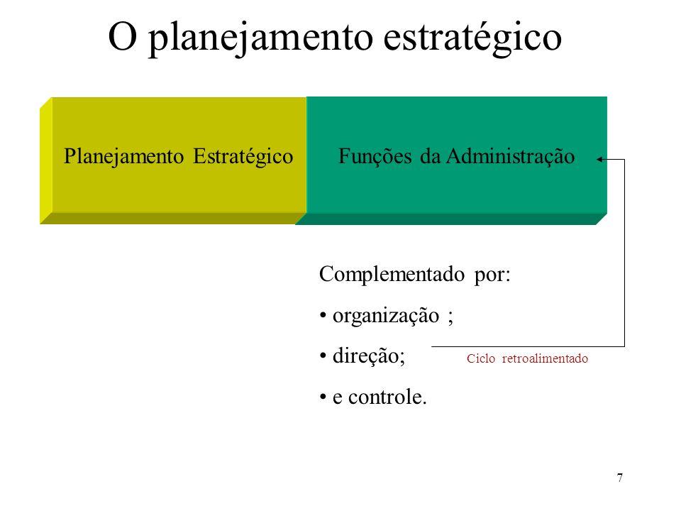 7 O planejamento estratégico Funções da AdministraçãoPlanejamento Estratégico Complementado por: organização ; direção; e controle. Ciclo retroaliment