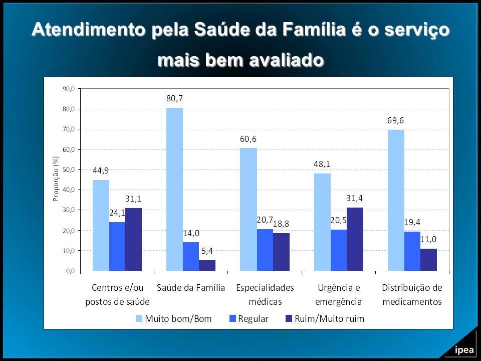 Atendimento pela Saúde da Família é o serviço mais bem avaliado