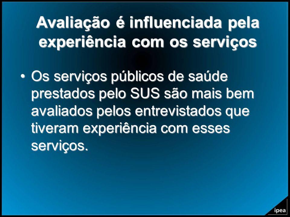 Avaliação é influenciada pela experiência com os serviços Os serviços públicos de saúde prestados pelo SUS são mais bem avaliados pelos entrevistados