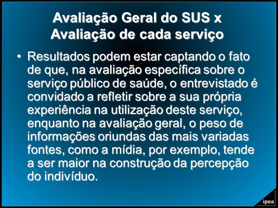 Avaliação Geral do SUS x Avaliação de cada serviço Resultados podem estar captando o fato de que, na avaliação específica sobre o serviço público de s