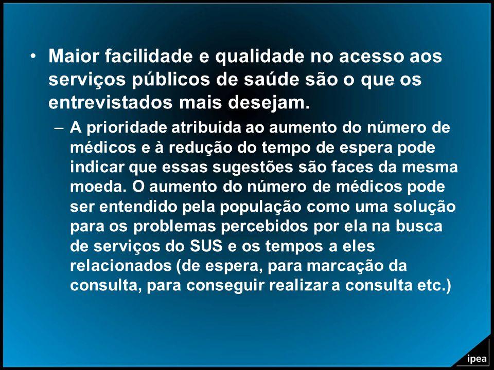 Maior facilidade e qualidade no acesso aos serviços públicos de saúde são o que os entrevistados mais desejam. –A prioridade atribuída ao aumento do n