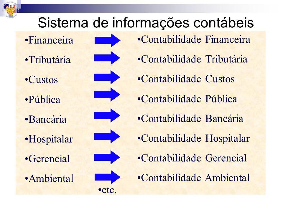 Financeira Tributária Custos Pública Bancária Hospitalar Gerencial Ambiental Contabilidade Financeira Contabilidade Tributária Contabilidade Custos Co