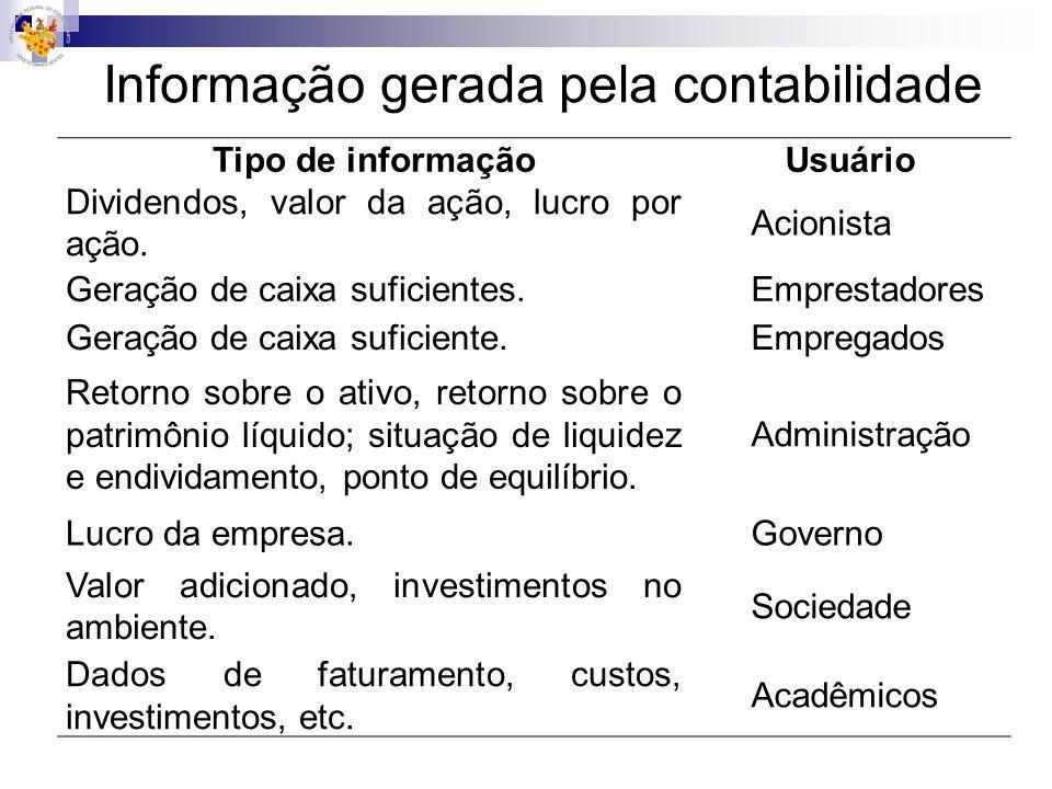 Informação gerada pela contabilidade Tipo de informaçãoUsuário Dividendos, valor da ação, lucro por ação. Acionista Geração de caixa suficientes.Empre