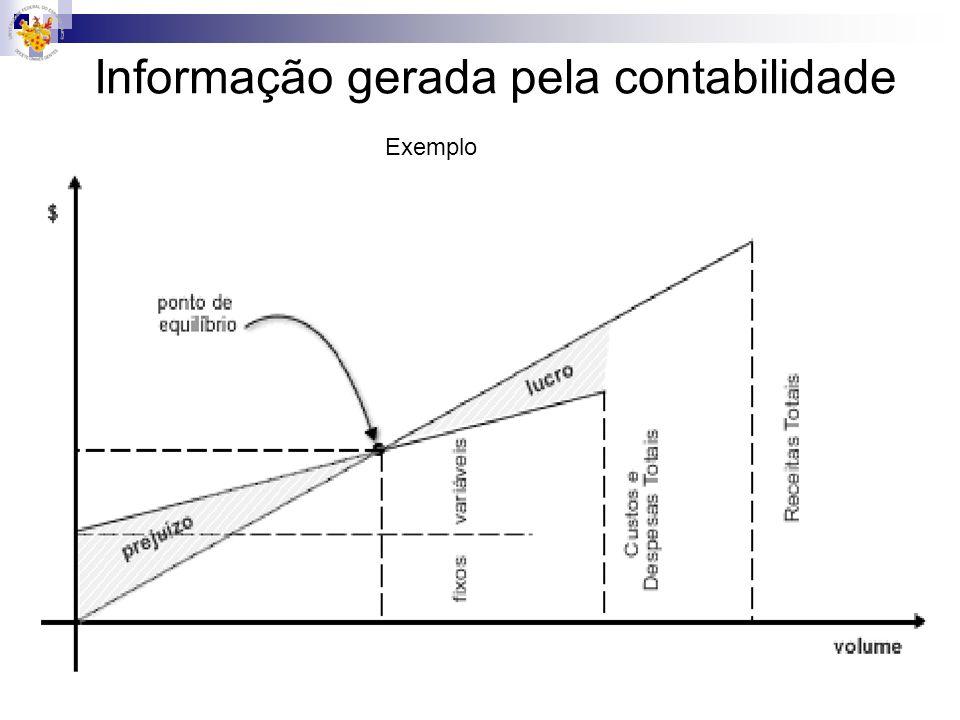 Informação gerada pela contabilidade Exemplo