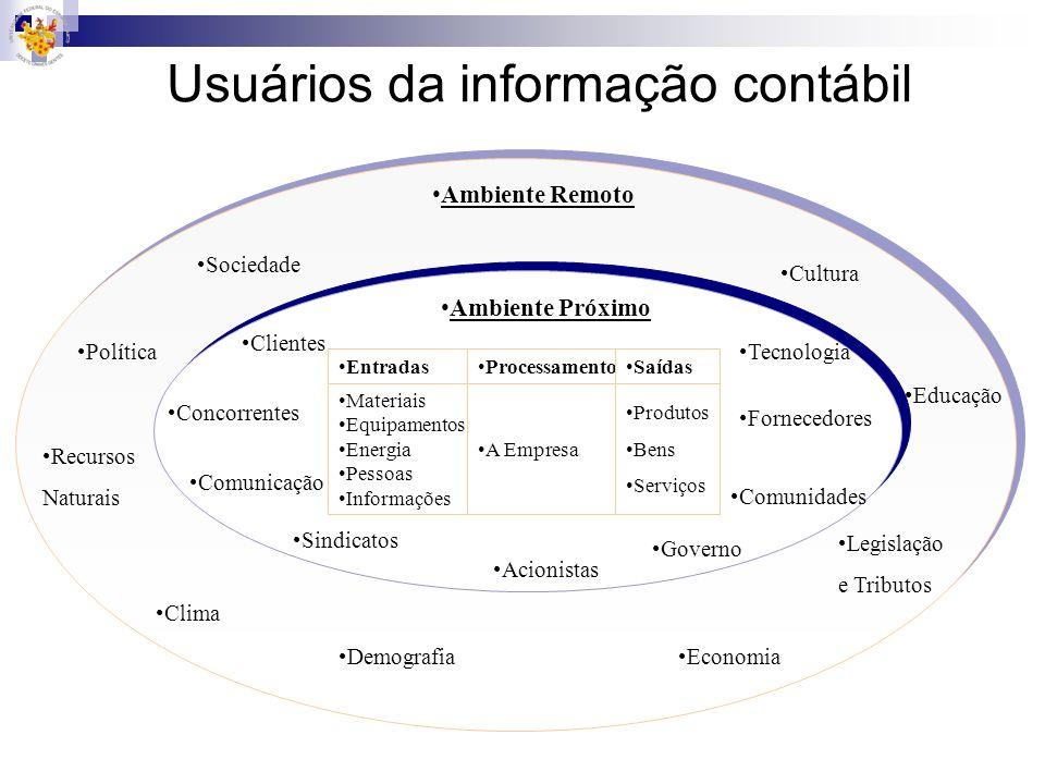 Usuários da informação contábil Ambiente Remoto Sociedade Política Recursos Naturais Clima Demografia Tecnologia Economia Legislação e Tributos Educaç