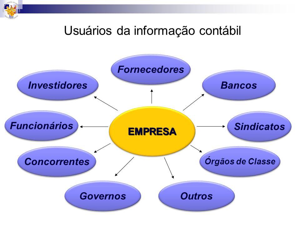 EMPRESAEMPRESA Investidores Fornecedores Bancos Governos Sindicatos Funcionários Órgãos de Classe Concorrentes Outros Usuários da informação contábil