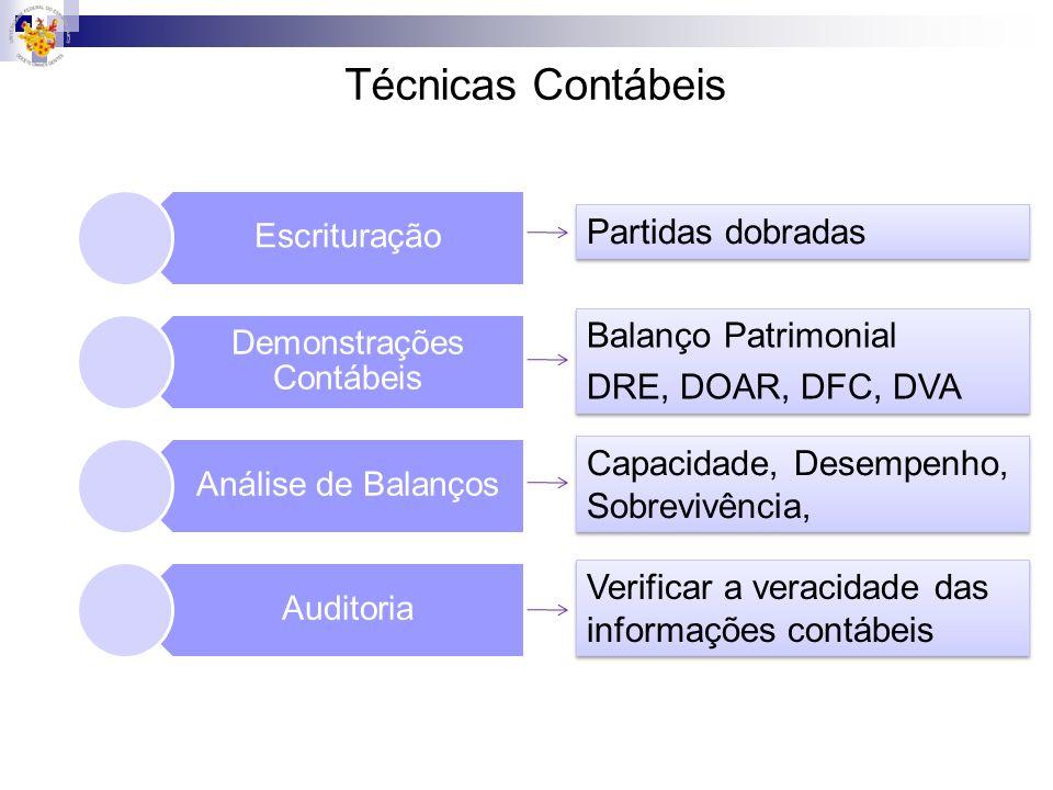 Técnicas Contábeis Escrituração Demonstrações Contábeis Análise de Balanços Auditoria Partidas dobradas Balanço Patrimonial DRE, DOAR, DFC, DVA Balanç