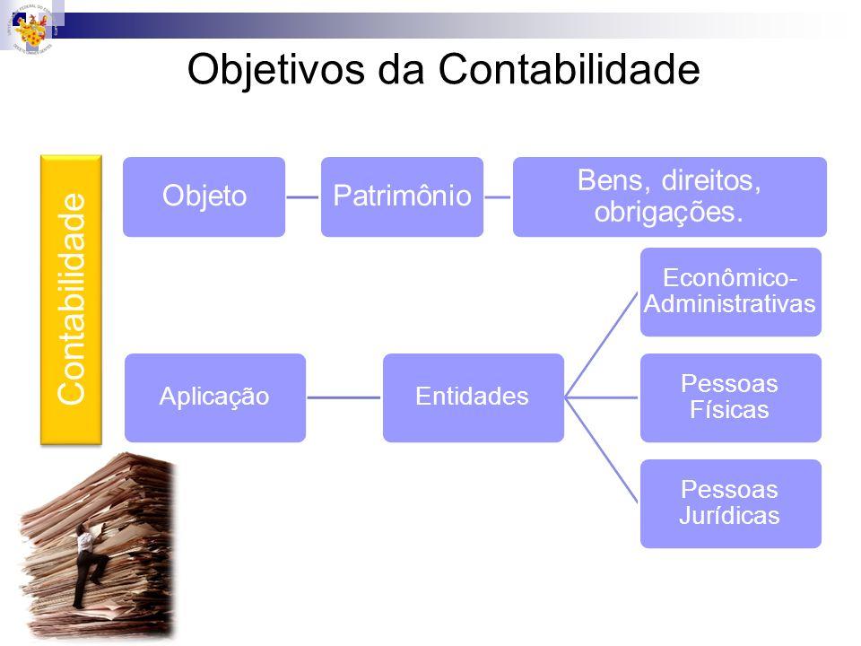 Objetivos da Contabilidade ObjetoPatrimônio Bens, direitos, obrigações. AplicaçãoEntidades Econômico- Administrativas Pessoas Físicas Pessoas Jurídica