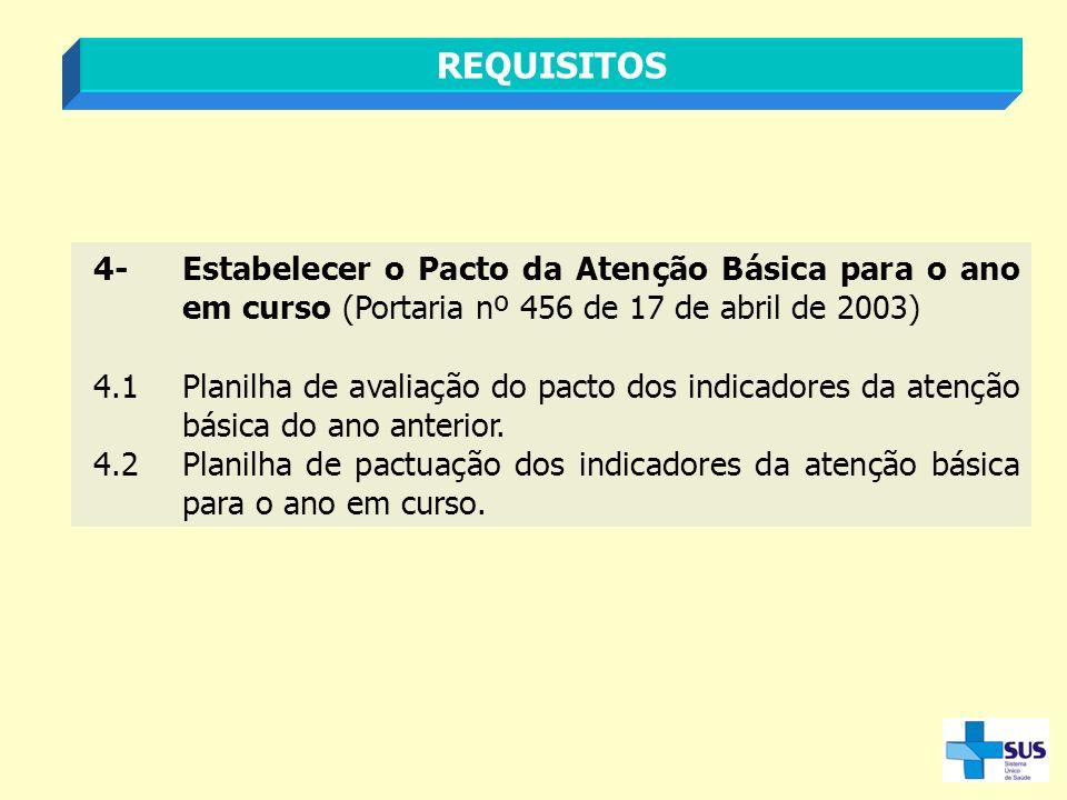 4-Estabelecer o Pacto da Atenção Básica para o ano em curso (Portaria nº 456 de 17 de abril de 2003) 4.1Planilha de avaliação do pacto dos indicadores