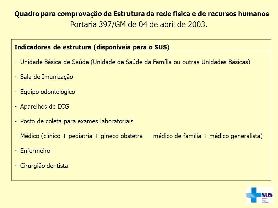 Quadro para comprovação de Estrutura da rede física e de recursos humanos Portaria 397/GM de 04 de abril de 2003. Indicadores de estrutura (disponívei