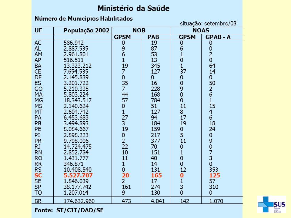 Ministério da Saúde Número de Municípios Habilitados situação: setembro/03 UFPopulação 2002 NOB NOAS GPSM PAB GPSM GPAB - A AC586.94201900 AL2.887.535