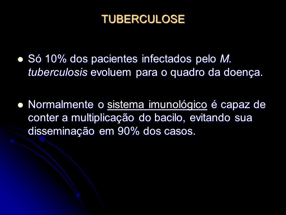TUBERCULOSE Só 10% dos pacientes infectados pelo M. tuberculosis evoluem para o quadro da doença. Só 10% dos pacientes infectados pelo M. tuberculosis