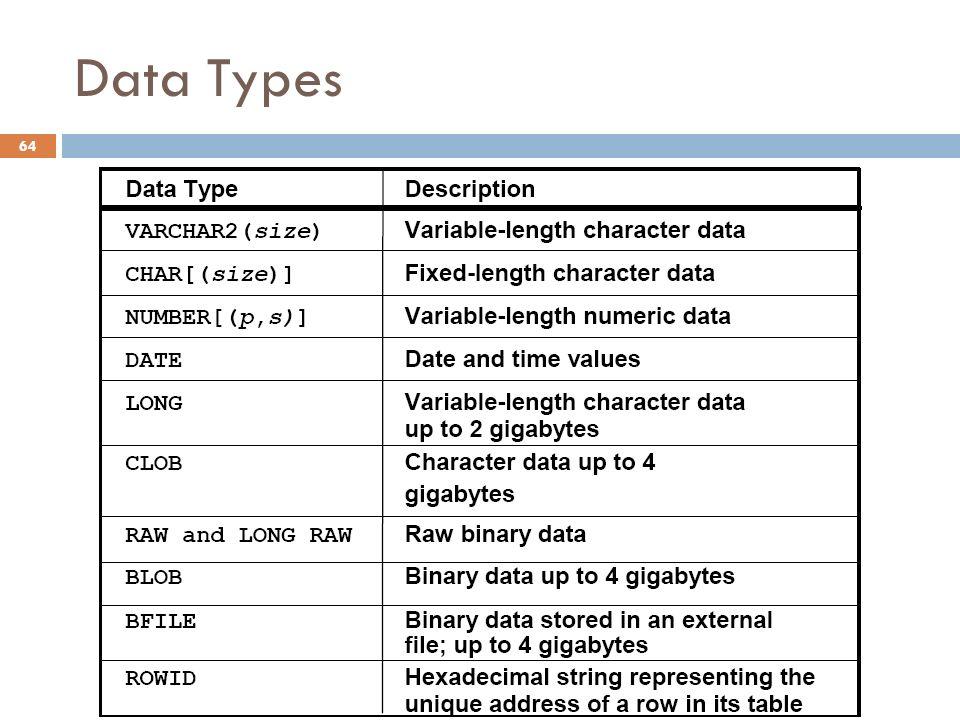Data Types 64