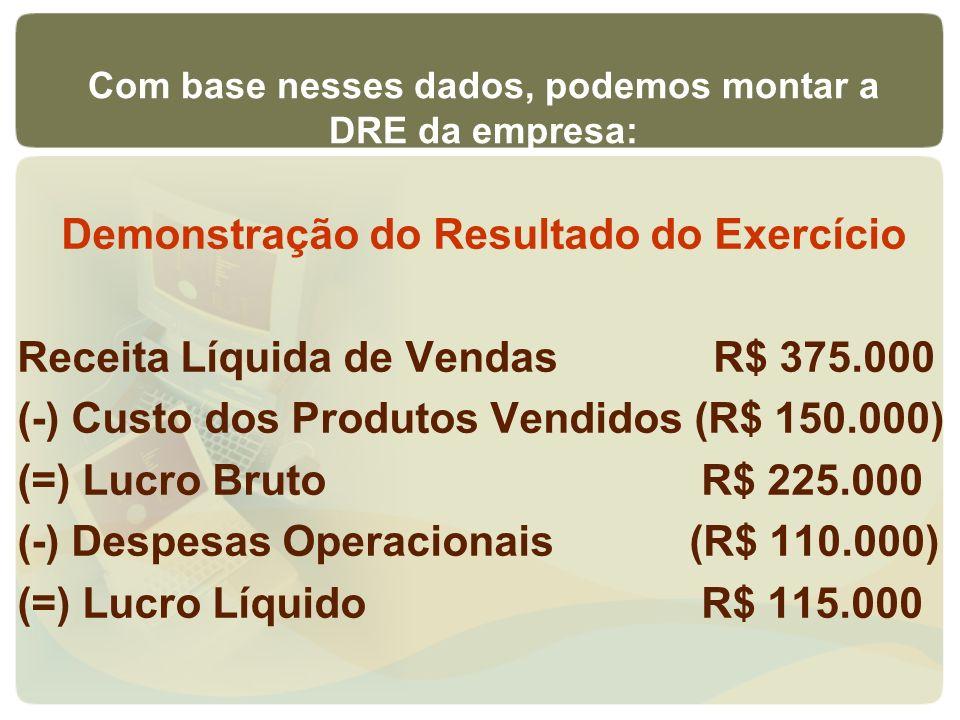 Demonstração do Resultado do Exercício Receita Líquida de Vendas R$ 375.000 (-) Custo dos Produtos Vendidos (R$ 150.000) (=) Lucro Bruto R$ 225.000 (-