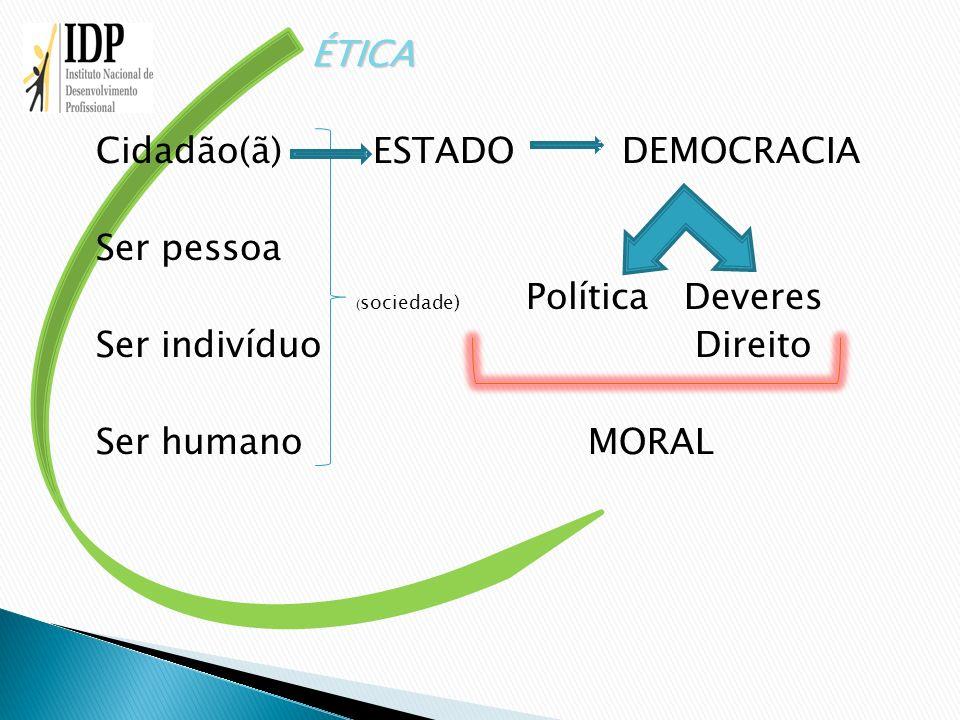 ÉTICA Cidadão(ã)ESTADO DEMOCRACIA Ser pessoa ( sociedade) Política Deveres Ser indivíduo Direito Ser humano MORAL