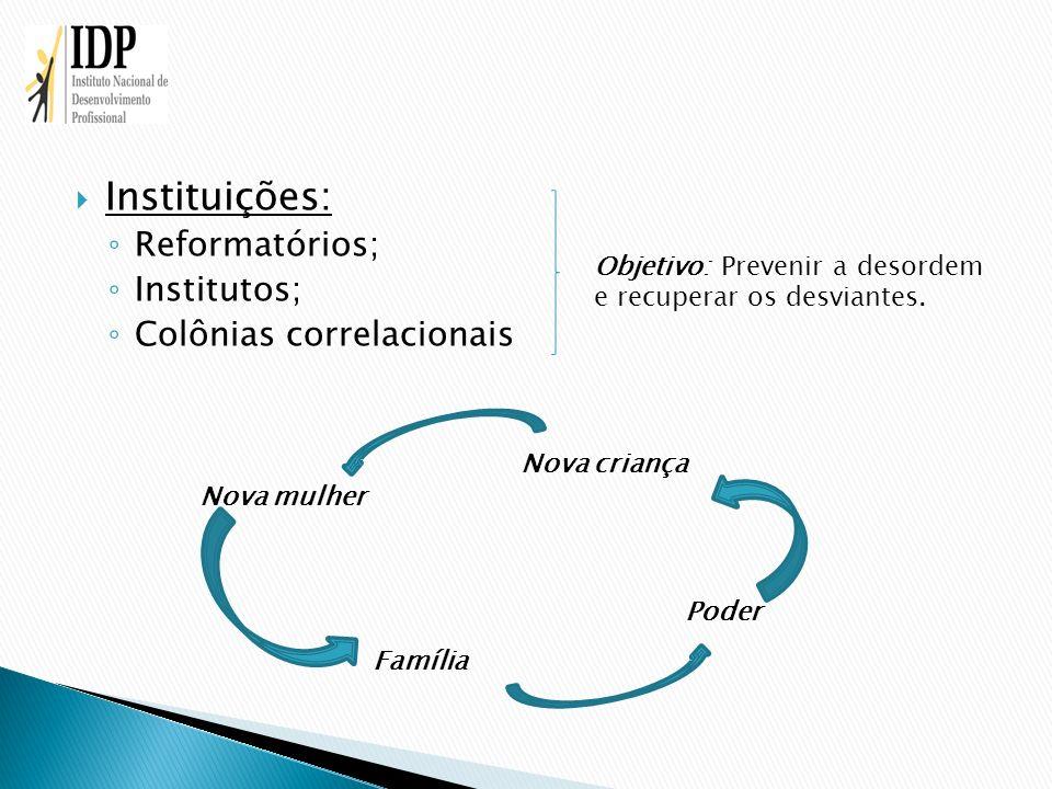 Instituições: Reformatórios; Institutos; Colônias correlacionais Objetivo: Prevenir a desordem e recuperar os desviantes. Família Poder Nova criança N