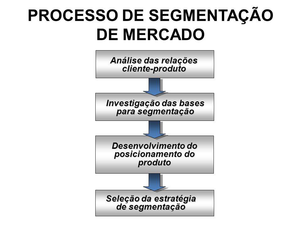 PROCESSO DE SEGMENTAÇÃO DE MERCADO Análise das relações cliente-produto Investigação das bases para segmentação Desenvolvimento do posicionamento do p