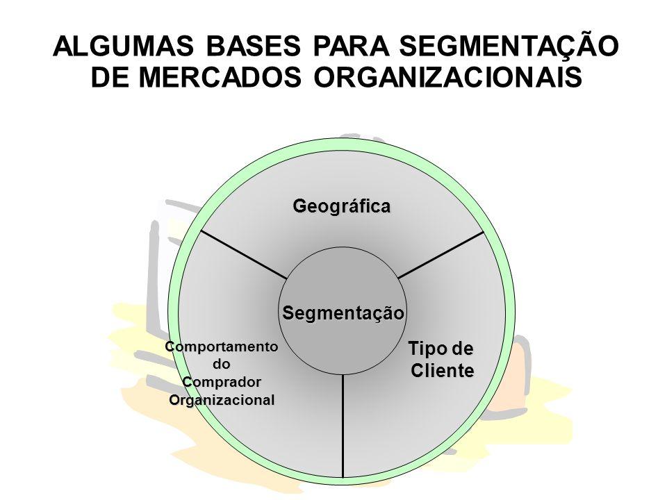 ALGUMAS BASES PARA SEGMENTAÇÃO DE MERCADOS ORGANIZACIONAIS Segmentação Geográfica Tipo de ClienteComportamentodoCompradorOrganizacional