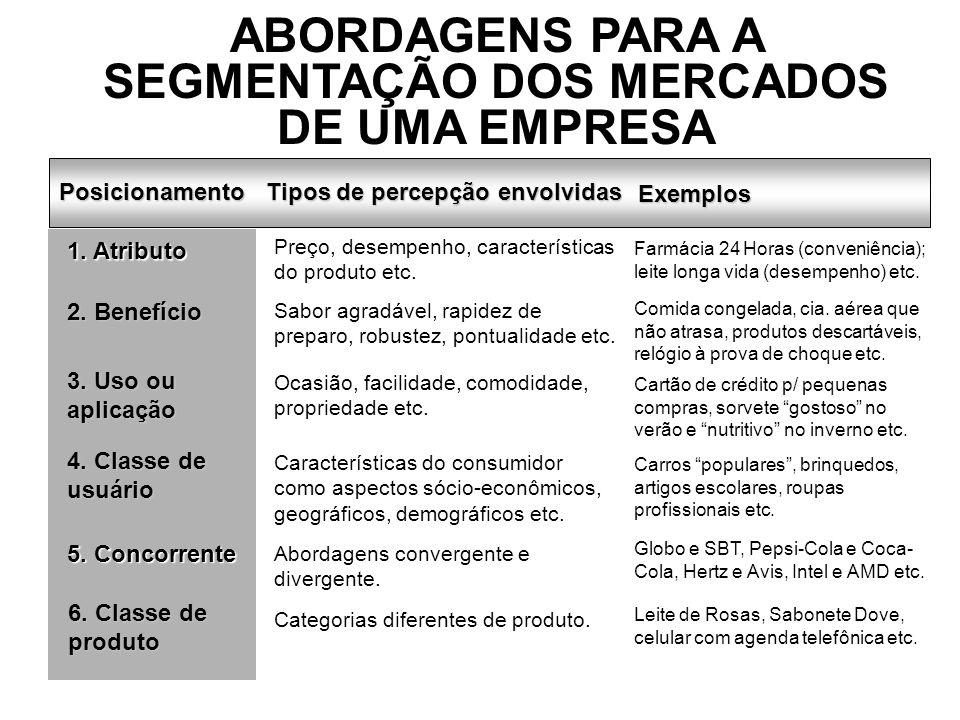 ABORDAGENS PARA A SEGMENTAÇÃO DOS MERCADOS DE UMA EMPRESA Posicionamento Tipos de percepção envolvidas Exemplos 1. Atributo Preço, desempenho, caracte