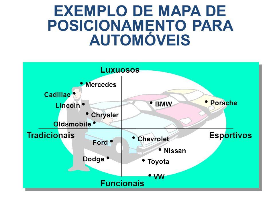 EXEMPLO DE MAPA DE POSICIONAMENTO PARA AUTOMÓVEIS TradicionaisEsportivos Funcionais Luxuosos BMW Mercedes Cadillac Lincoln Chrysler Oldsmobile Porsche