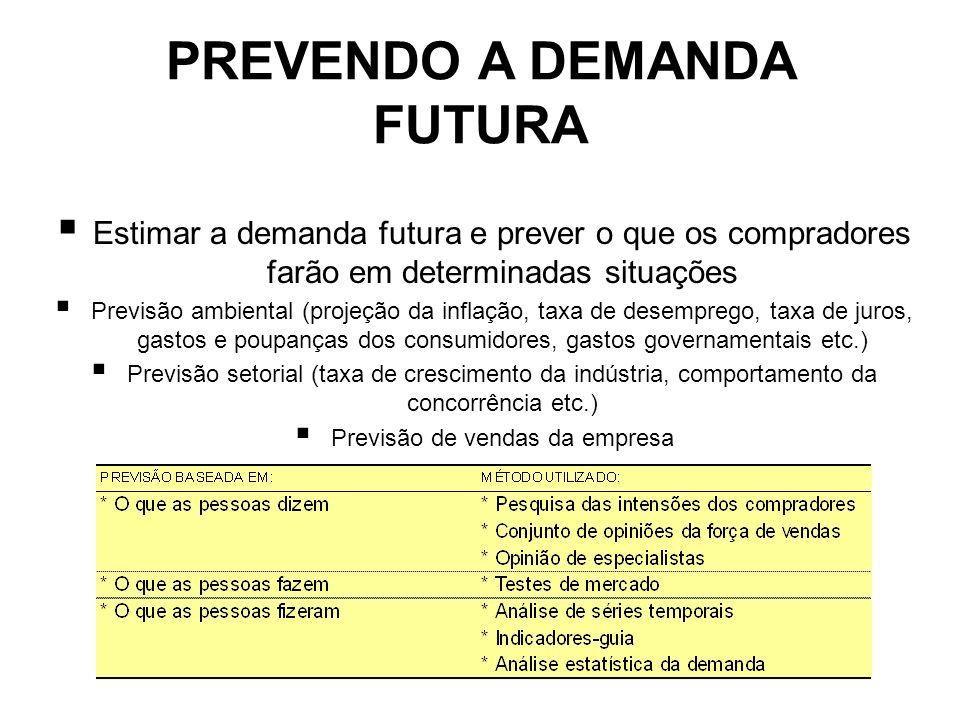PREVENDO A DEMANDA FUTURA Estimar a demanda futura e prever o que os compradores farão em determinadas situações Previsão ambiental (projeção da infla