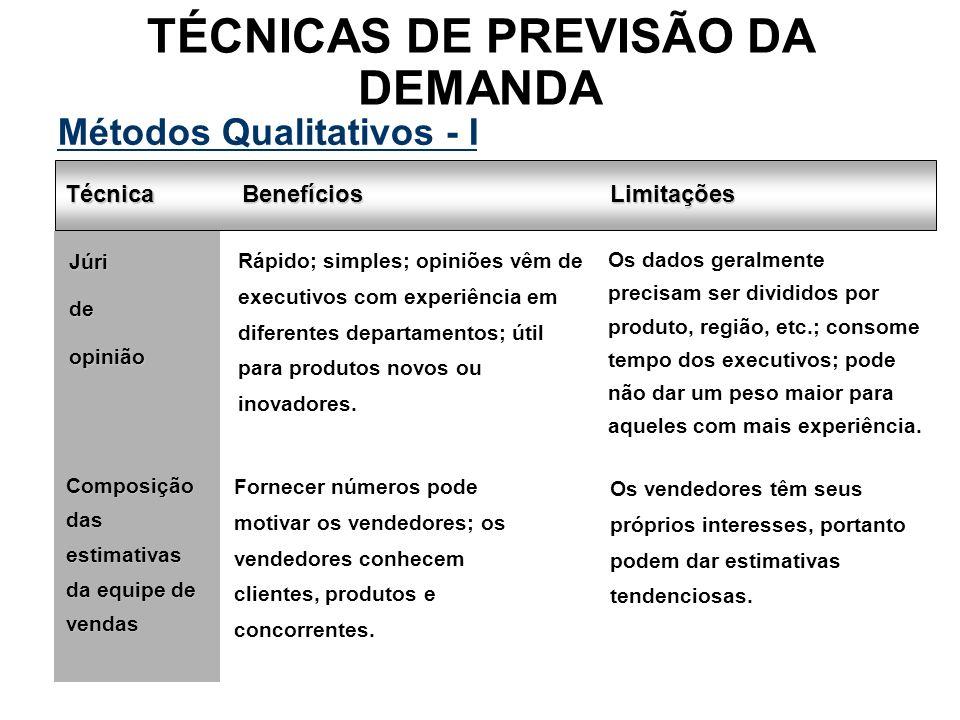 TÉCNICAS DE PREVISÃO DA DEMANDA Técnica Júrideopinião Rápido; simples; opiniões vêm de executivos com experiência em diferentes departamentos; útil pa