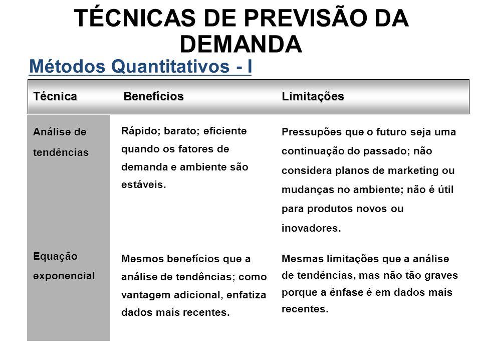 Técnica Métodos Quantitativos - I BenefíciosLimitações Pressupões que o futuro seja uma continuação do passado; não considera planos de marketing ou m