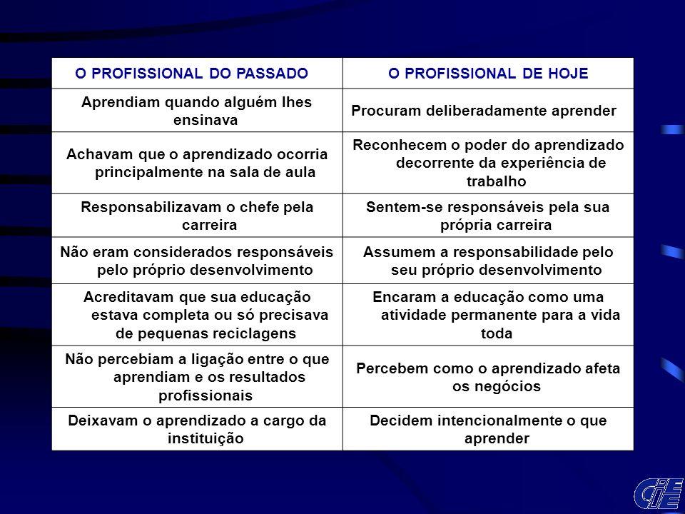 O PROFISSIONAL DO PASSADO O PROFISSIONAL DE HOJE Aprendiam quando alguém lhes ensinava Procuram deliberadamente aprender Achavam que o aprendizado oco