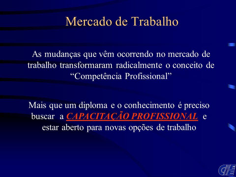 ESTUDANTES INSCRITOS X ESTAGIÁRIOS Brasil Estagiários8.678 Inscritos54.305 16%