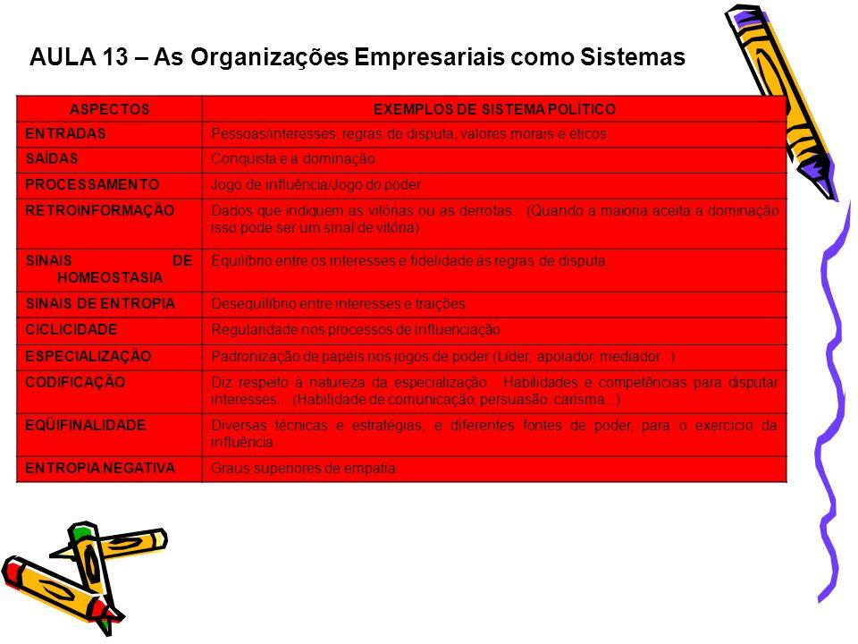 AULA 13 – As Organizações Empresariais como Sistemas ASPECTOSEXEMPLOS DE SISTEMA POLÍTICO ENTRADASPessoas/interesses, regras de disputa, valores morai