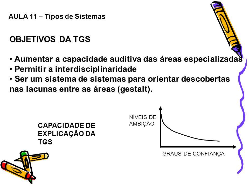 OBJETIVOS DA TGS Aumentar a capacidade auditiva das áreas especializadas Permitir a interdisciplinaridade Ser um sistema de sistemas para orientar des