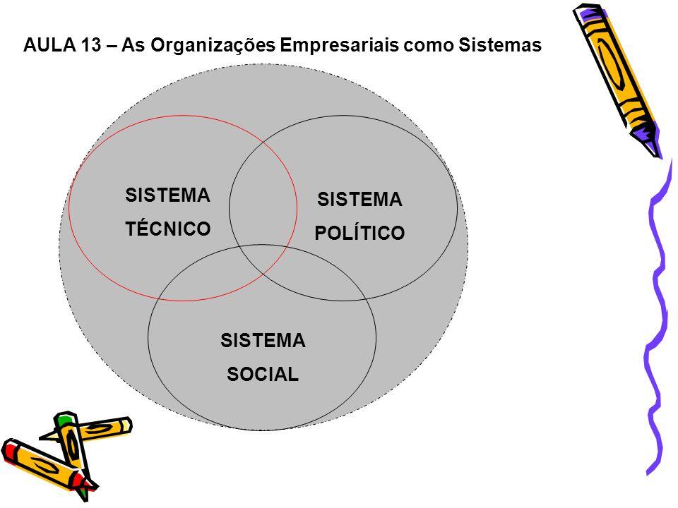 AULA 13 – As Organizações Empresariais como Sistemas SISTEMA TÉCNICO SISTEMA POLÍTICO SISTEMA SOCIAL