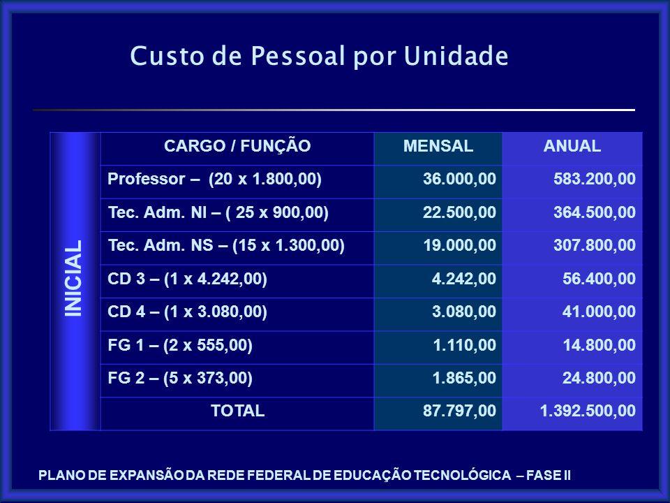 Custo de Pessoal por Unidade CARGO / FUNÇÃOMENSALANUAL Professor – (20 x 1.800,00)36.000,00583.200,00 Tec. Adm. NI – ( 25 x 900,00)22.500,00364.500,00