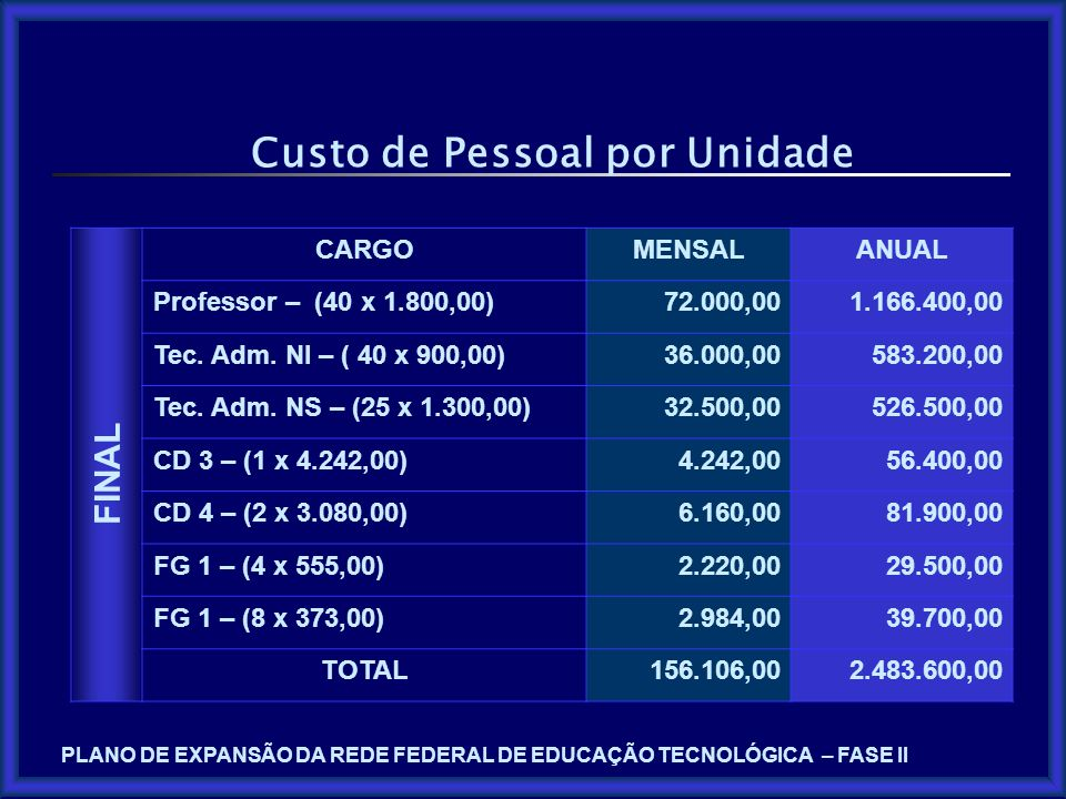 Custo de Pessoal por Unidade CARGOMENSALANUAL Professor – (40 x 1.800,00)72.000,001.166.400,00 Tec. Adm. NI – ( 40 x 900,00)36.000,00583.200,00 Tec. A