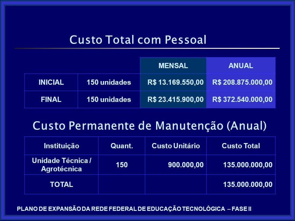Custo Total com Pessoal MENSALANUAL INICIAL150 unidadesR$ 13.169.550,00R$ 208.875.000,00 FINAL150 unidadesR$ 23.415.900,00R$ 372.540.000,00 Custo Perm