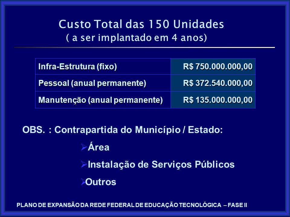 Custo Total das 150 Unidades ( a ser implantado em 4 anos) Infra-Estrutura (fixo) R$ 750.000.000,00 Pessoal (anual permanente) R$ 372.540.000,00 Manut