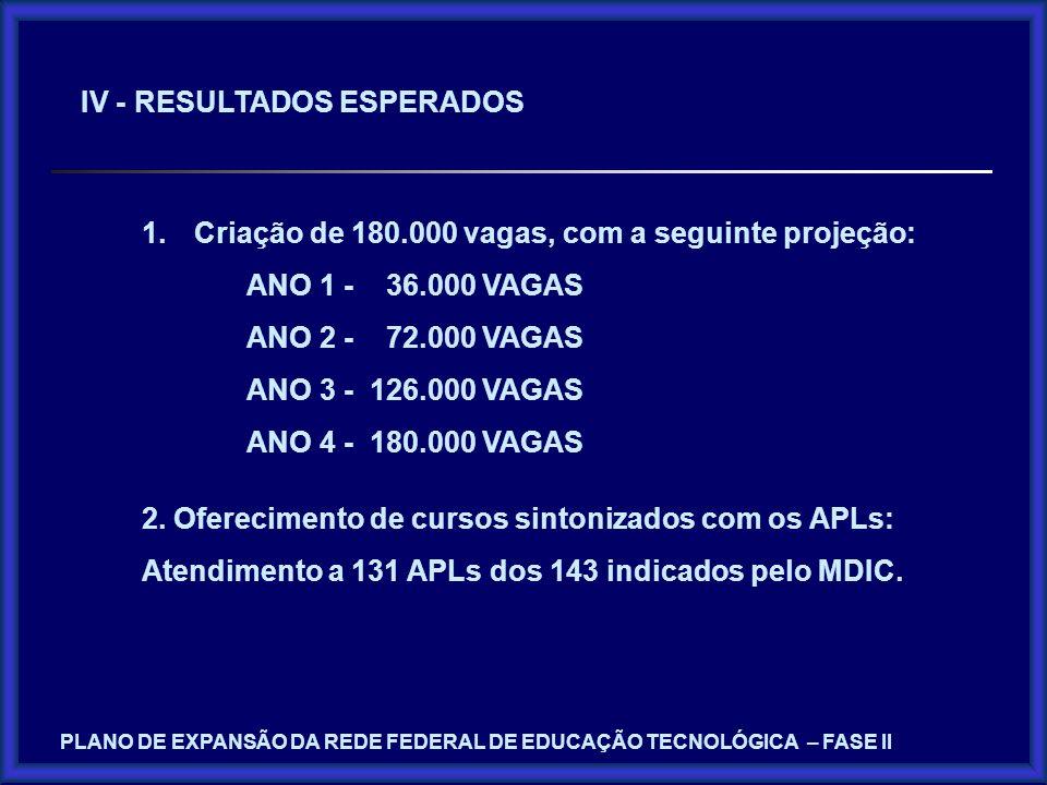 IV - RESULTADOS ESPERADOS 1.Criação de 180.000 vagas, com a seguinte projeção: ANO 1 - 36.000 VAGAS ANO 2 - 72.000 VAGAS ANO 3 - 126.000 VAGAS ANO 4 -